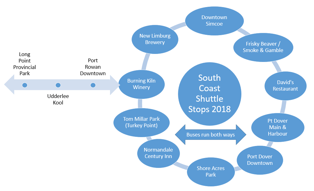 South Coast Shuttle Stops 2018